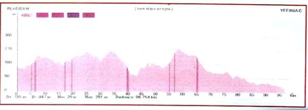 Pleéran – Yffiniac (22) - 128 km